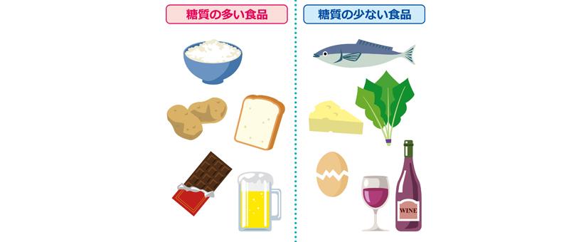 糖質制限と食べ物