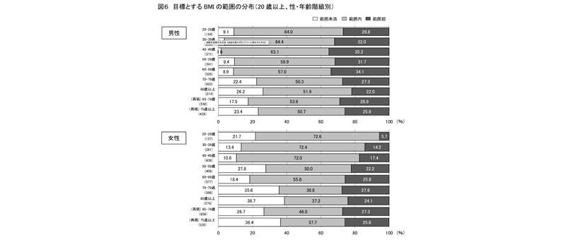 平成29年「国民健康・栄養調査」(厚生労働省)
